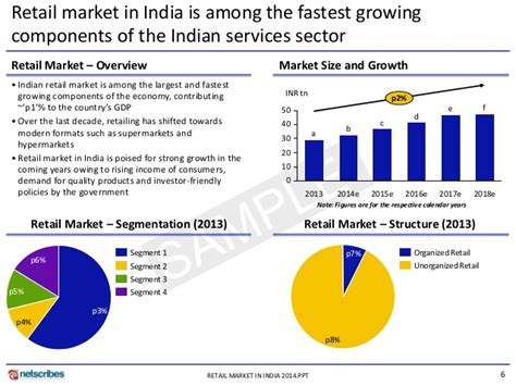 Market Research Report  Retail Market In India 2014  Sample. Nursing Schools Cleveland Ohio. Proxy Server Software For Windows. Certified Translations Services. Website Vulnerability Scanner Online. Cheat Codes For Grand Theft Auto 5 Ps3. How To Cash A Personal Check Without Bank Account. Service Desk Automation Gran Turismo 5 Review. Used Cars For Sale In Toronto