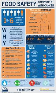 Preventing Food Poisoning During And After Treatment