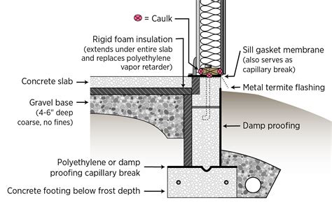termite shield   sill gasket  installed