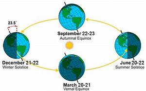 Earth Seasons Diagram  U2014 Untpikapps