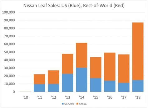 18+ How Many Tesla 3 Sold Gif