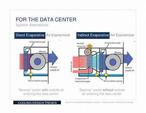 Data Center Trends