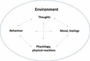 Cognitive Behavioural Therapy  Cbt  And Mindfulness