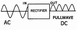 electronic power supplies With capacitors are used to smooth the pulsating voltage from a power