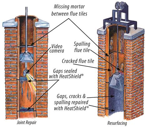 Fireplace Chimney Flue by Reliable Sources To Learn About Fireplace Flue Repair