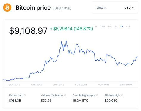 Bitcoin's blistering rally has made it a $1 trillion asset and catapulted it toward. Bitcoin Price Projection 2020 Bitcoin Halving Chart - TRADING