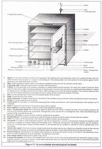 Nicu Incubator Diagram