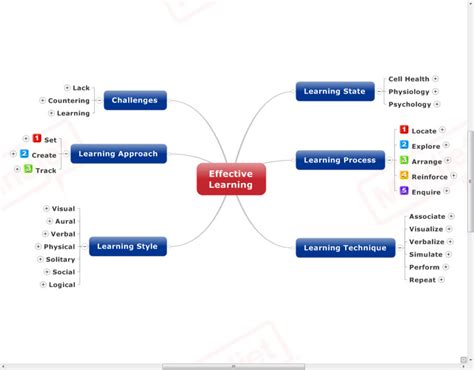 Effective Learning Skills Mind Map