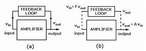 The Basic Oscillator Block Diagram