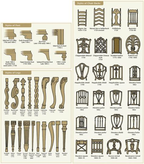 style couches furniture styles by chicago appraisers association via