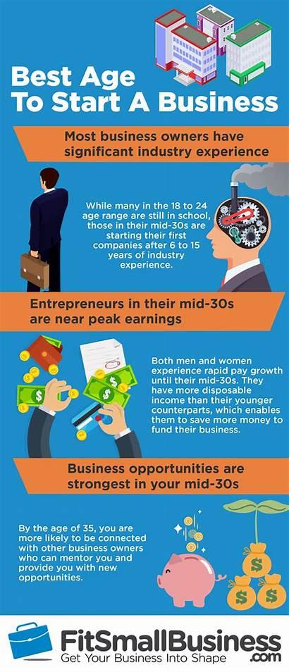 Start Business Age Businesses Entrepreneurs Than Starting