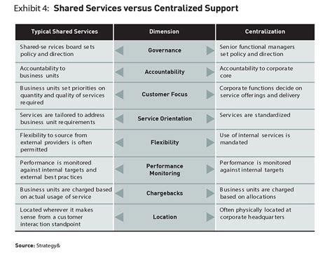 Shared Services Service Level Agreement Template Costumepartyrun