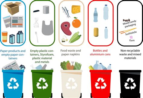 The Of Recycling by Recycling What To Put Where Of Iceland