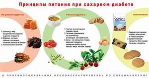 Травы при лечении поджелудочной при сахарном диабете