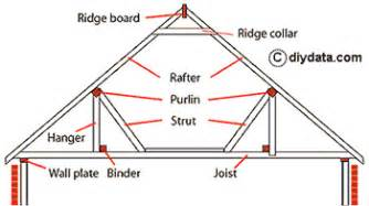 pitched roof types explained cut and truss roofs