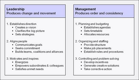 Kotter Management And Leadership by Leadership Vs Management The Nelson Touch Blog