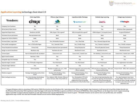 the application layering technology cheat sheet version 2 0