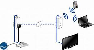 What Is A Powerline Adapter  U2013 Powerline Adapters