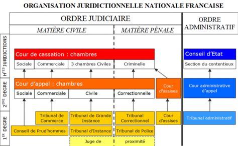 chambre sociale de la cour de cassation introduction au droit et au droit civil cours de droit