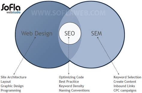 Understanding Search Engine Optimization by Understanding Search Engine Optimization South Florida