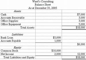 Simple Balance Sheet Income Statement Example