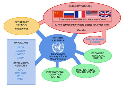 siege omc united nations system