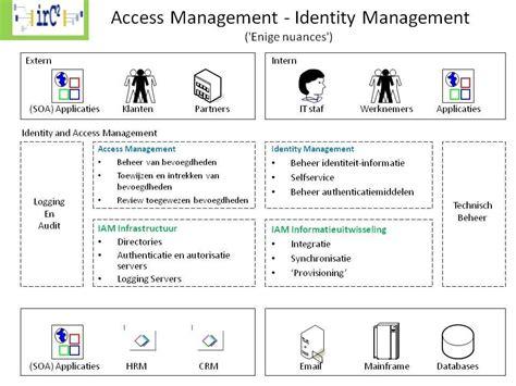 id am agement bureau access management identity management aim