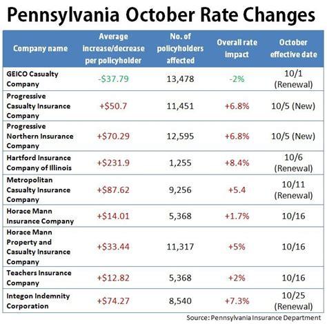 pennsylvania rates hikes  effect  october auto