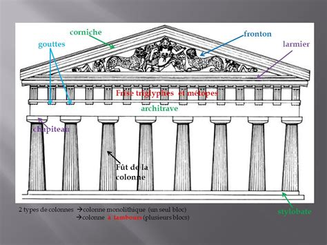 Cornice Architecture by Histoire Des Arts L Architecture De La Gr 232 Ce Antique Ppt