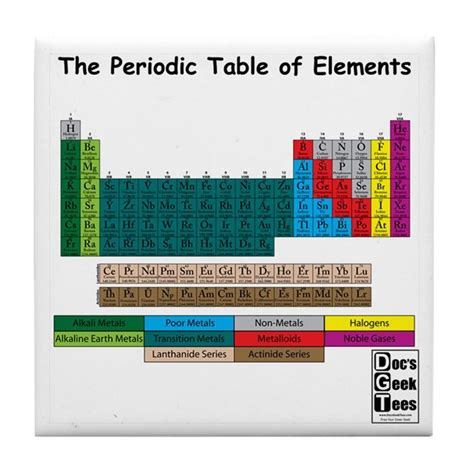 color coded periodic table color coded periodic table tile coaster by docsgeektees