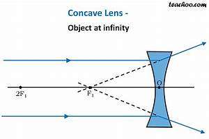 Concave Lens - Ray Diagram  Images Formed