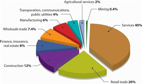 What Industries Are  Ee  Small Ee   Businesses In