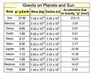 Relative Surface Gravity of Planets Chart - Pics about space