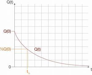 E Feld Berechnen : aufladen und entladen elektrisches feld physik ~ Themetempest.com Abrechnung