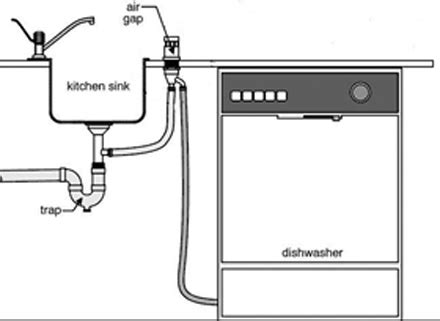 dishwasher sink drain connection a clogged dishwasher drain and drain installation methods