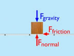 Friction Force