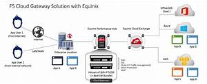 F5 And Equinix  Hybrid Cloud Application Services Without