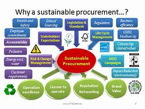 Sustainable Supply Chain   ICT4Green by Donato Toppeta