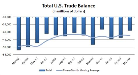 bureau of economic analysis us department of commerce weak imports and demand narrows u s trade gap