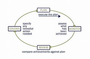 Diagram  Communication Cycle Diagram