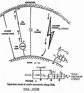Scalar Waves And Tesla Shields - Nikola Tesla