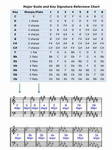 Baritone Chord Chart Major Scale And Key Signature Reference Chart Download