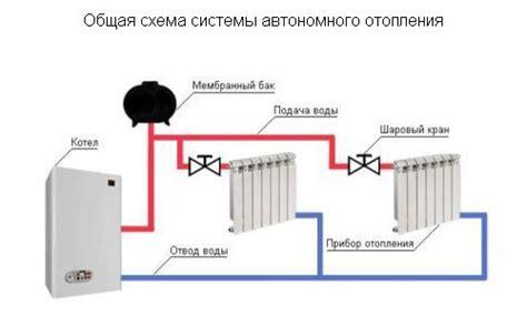 Нормативы по отоплению и горячей воде