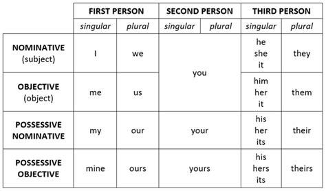 Pronouns Coonwriting