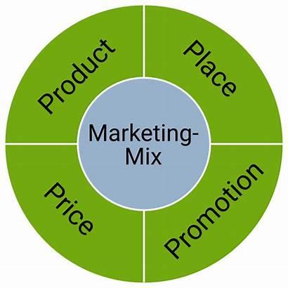Mix Marketing Definition Onpulson Marketingmix Vier Abb