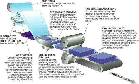 flow wrapper basics campbell wrapper corporaton campbell wrapper corporation