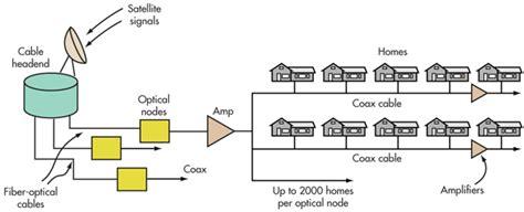 Dsl Wiring Order by Poređenje Kablovskog I Dsl Sistema Prisupa Internetu