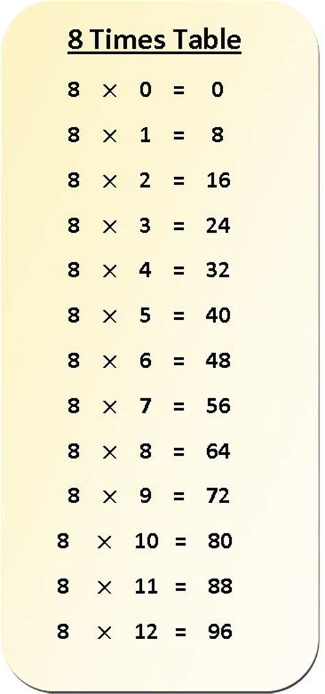 8 times tables chart the multiplying 1 to 12 by 8 9 and 10 a multiplication