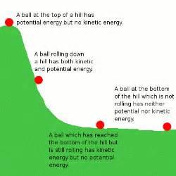kinetic energy | Johnny Dissidence