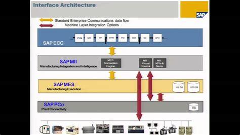 Varian Medical Systems runs SAP MII and SAP ME - YouTube